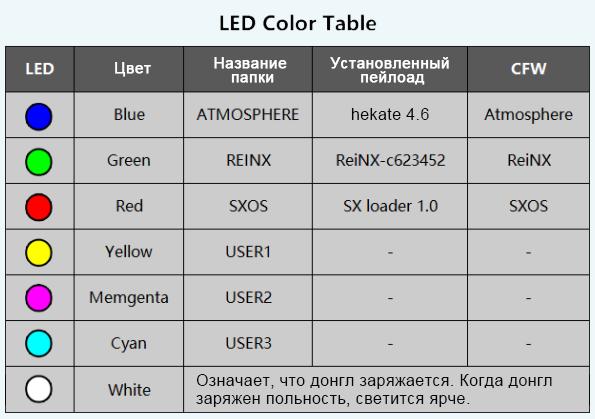 Инструкция по прошивке донгла RCMLoader - Взлом Switch